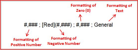 Custom Excel Format Structure