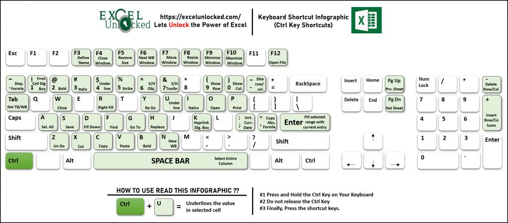 Ctrl Keyboard Shorcuts