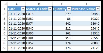 Sample Purchase Data November