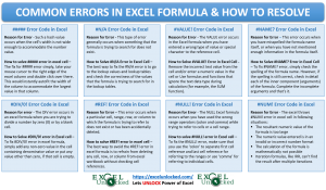 Errors in Excel Formula and How to Resolve