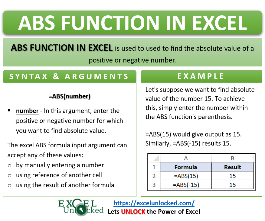 Infographic - ABS Formula Function in Excel