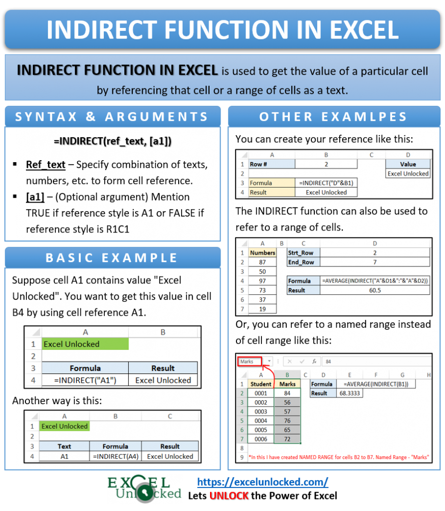 Infographic - INDIRECT Formula Function in Excel