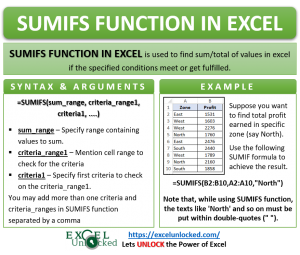 Infographic - SUMIFS Formula Function in Excel