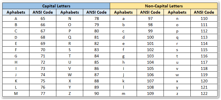ANSI Character Code - Alphabets
