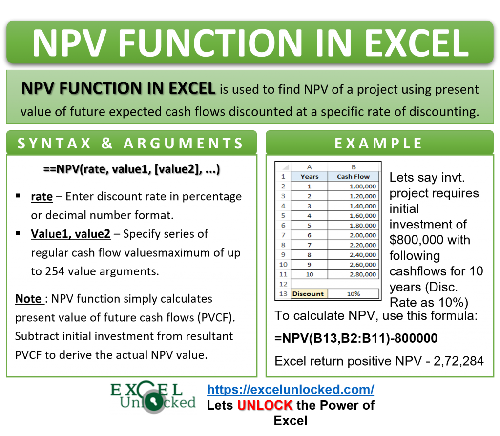 Infographic - NPV Formula Function in Excel