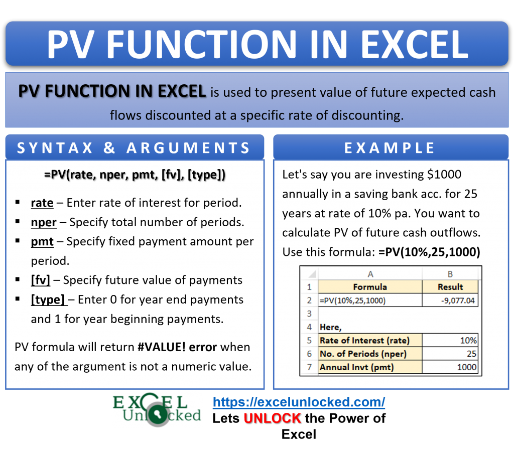 Infographic - PV Formula Function in Excel