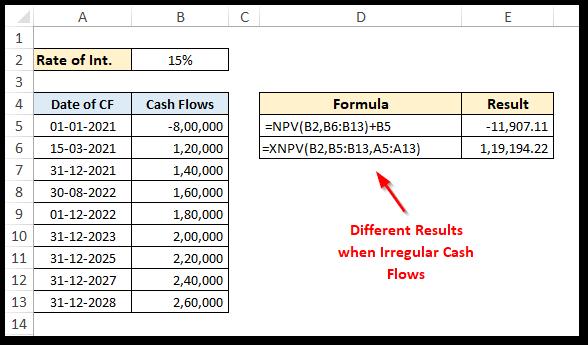 NPV vs XNPV Excel Formula