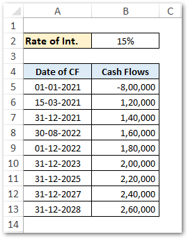 Sample Data for XNPV Function Excel