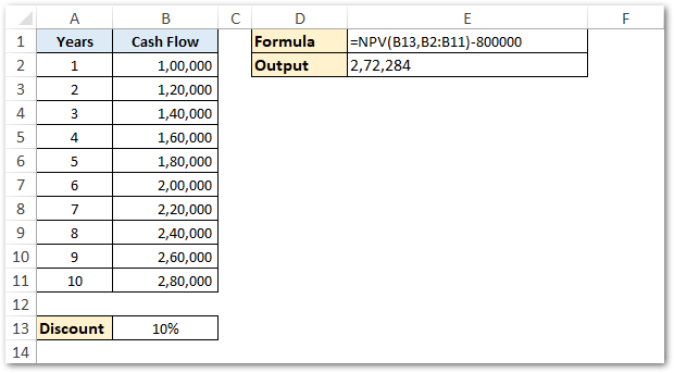 Using NPV excel function to calculate net present value