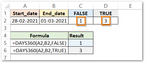 DAYS360 function in Excel Second Example result
