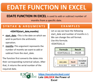 Infographic - EDATE Formula Function in Excel