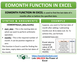 Infographic - EOMONTH Formula Function in Excel