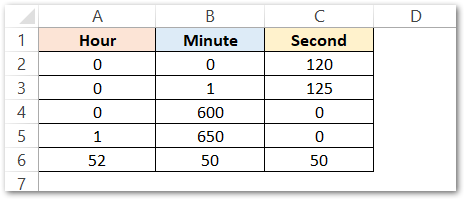 TIME Function of Excel time conversion raw dara