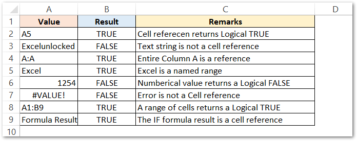 ISREF Function of Excel Simplest Example result