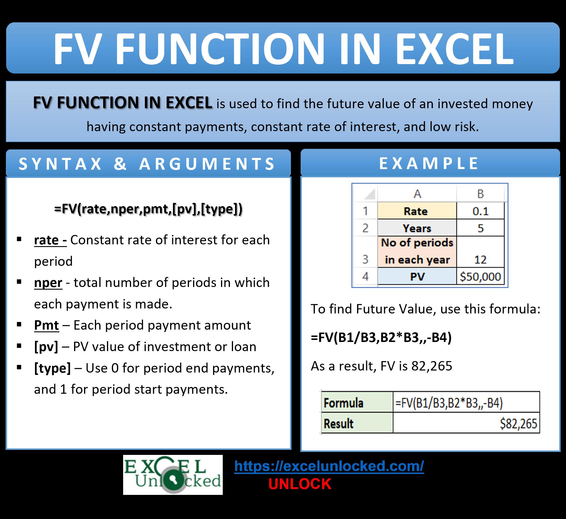 Infographic - FV Formula Function in Excel